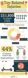 toy-related injuries infographic