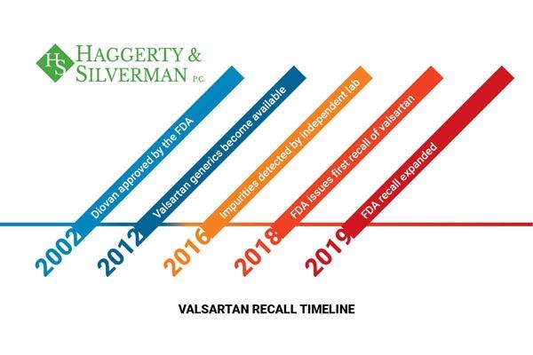 valsartan timeline